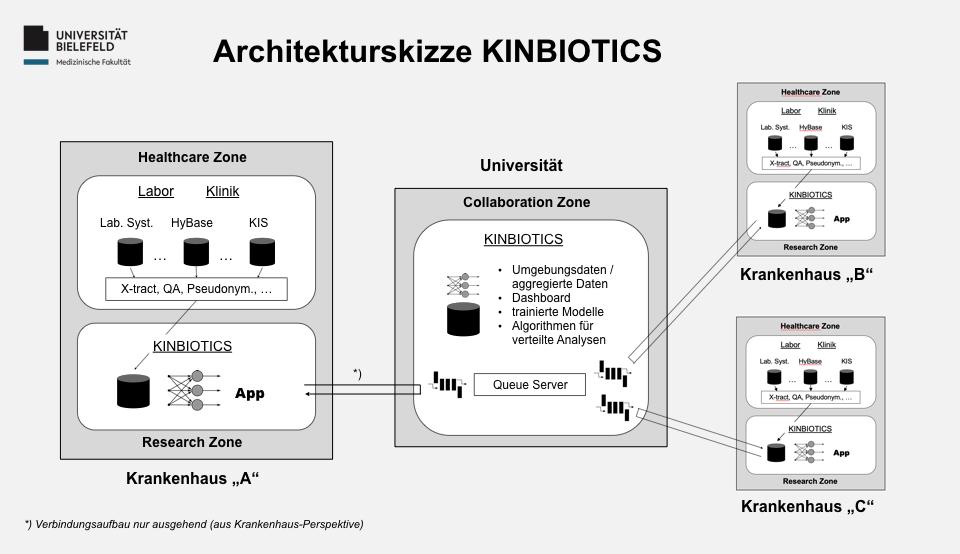 Architekturskizze KINBIOTICS - Architektur des Data Warehouse